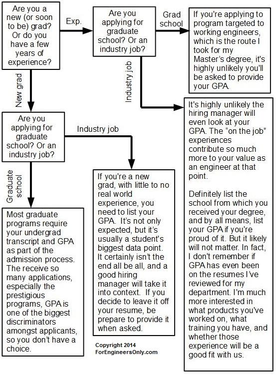 gpa_flow_chart